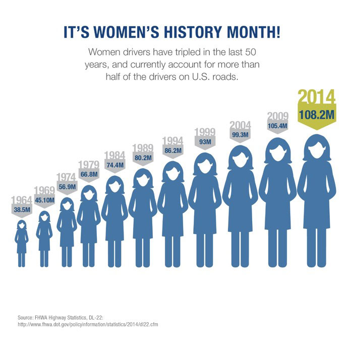 FHWA Factoid Women's History Month