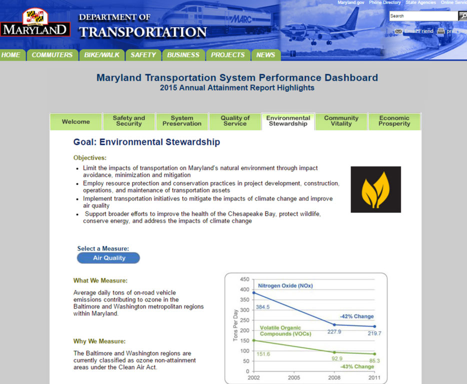 Maryland DOT Dashboard