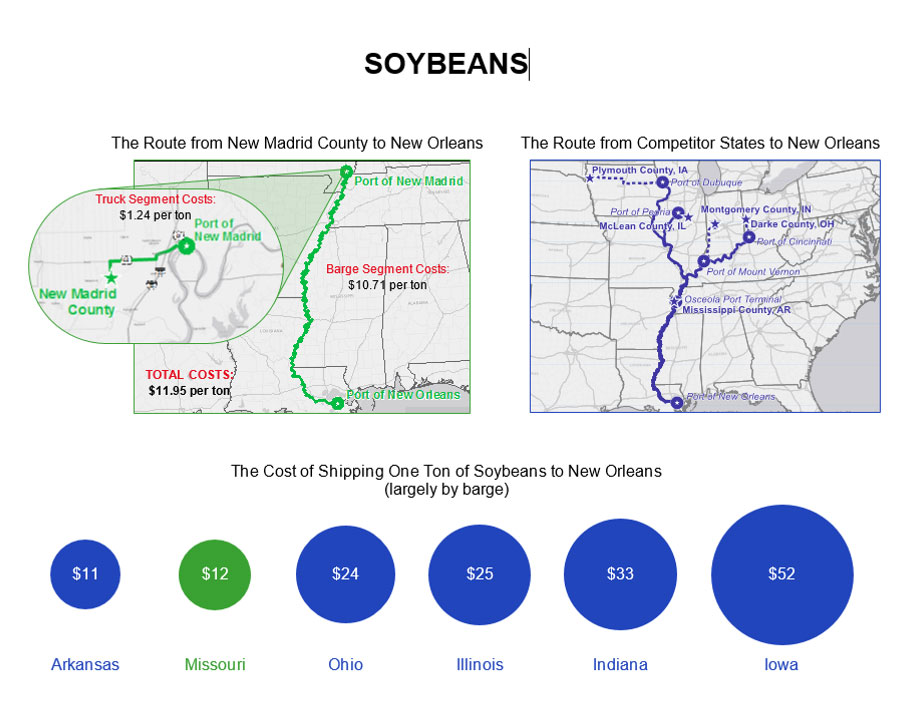 MODOT Soybeans Cost of Shipping